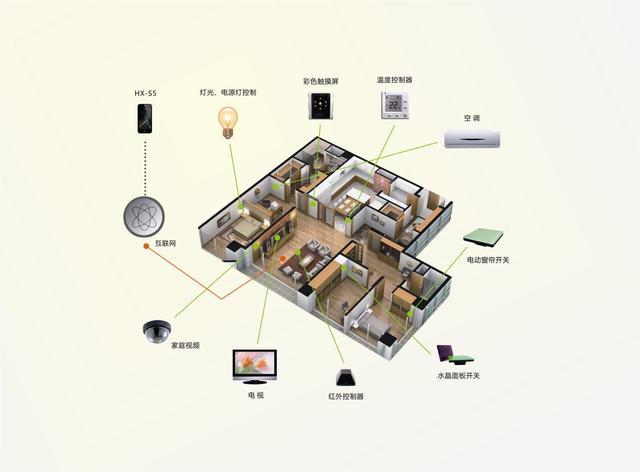 智能家居系统控制(百度智能家居控制系统)