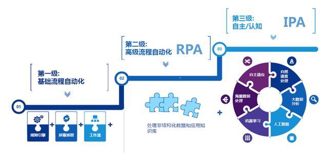rpa人工智能机器人(人工智能陪伴机器人)