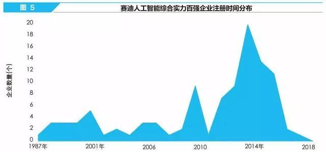 人工智能 中国公司(中国人工智能发展)