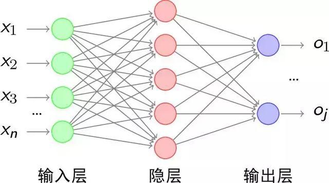 人工智能神经网络(人工神经网络论文2000字)