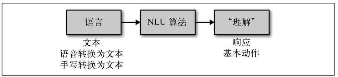 人工智能技术 领域(人工智能技术包括)