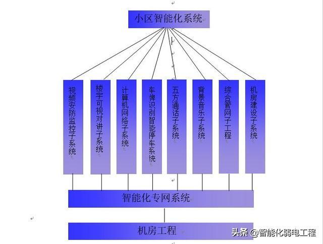 智能化系统方案(智能运维)