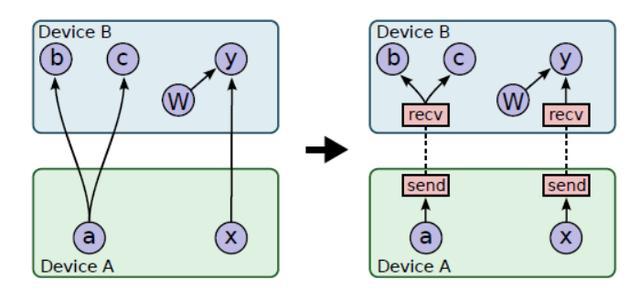 人工智能 tensorflow(tensorflow 智能推荐)