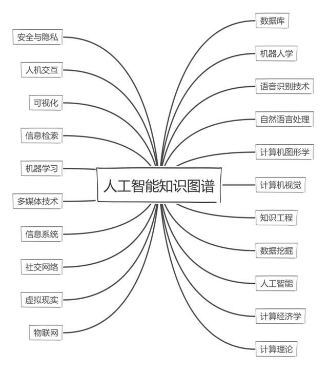 人工智能 机构(人工智能产业)