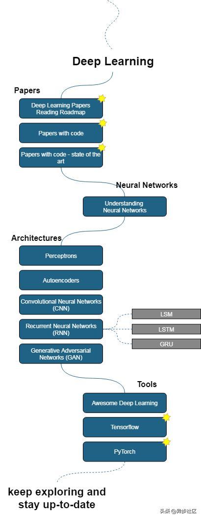 关于如何学习人工智能的信息