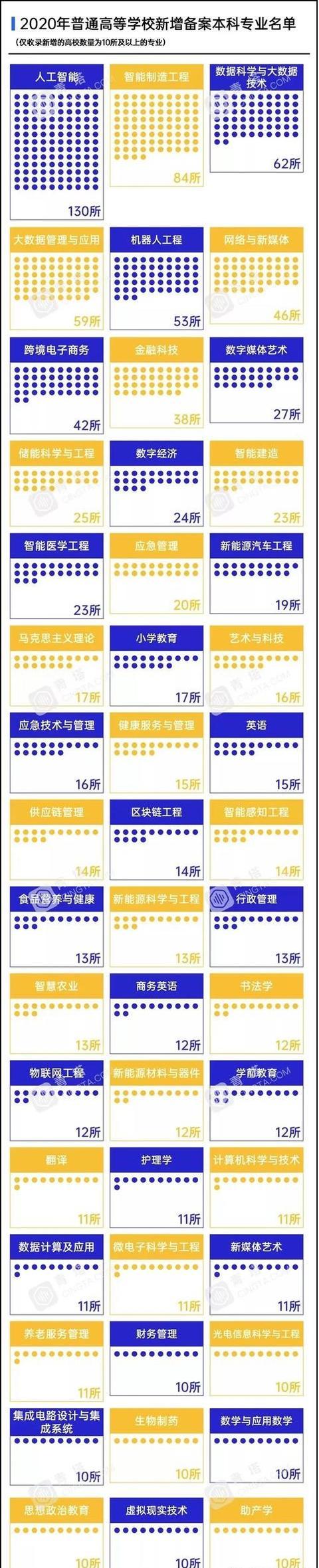 人工智能学校北京(人工智能课程)