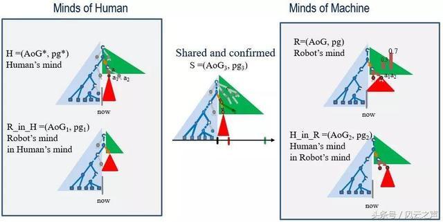 人工智能架构(人工智能技术架构包括哪几层)
