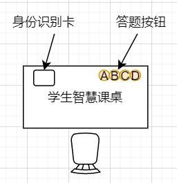 人工智能教室(智慧黑板)