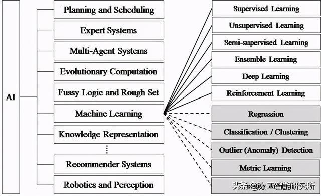关于深度学习与人工智能的信息