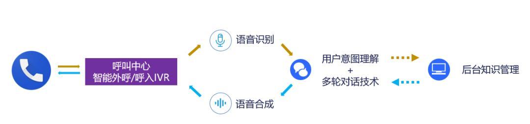 人工智能外呼机器人(人工智能机器人接电话)