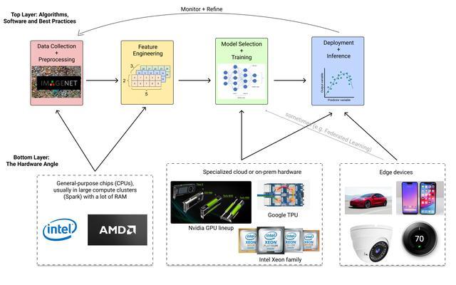 人工智能硬件开发(人工智能的发展)
